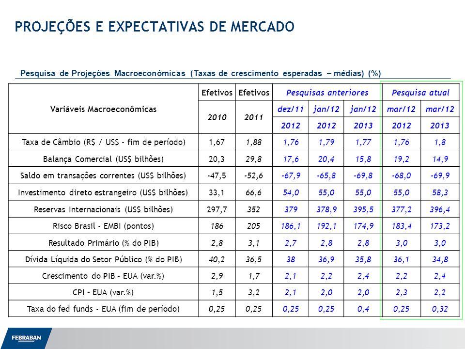 Apresentação ao Senado PROJEÇÕES E EXPECTATIVAS DE MERCADO Pesquisa de Projeções Macroeconômicas (Taxas de crescimento esperadas – médias) (%) Variáve
