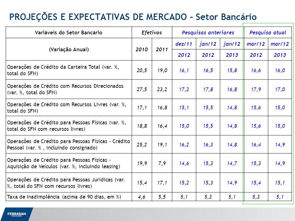 Apresentação ao Senado Variáveis do Setor BancárioEfetivosPesquisas anterioresPesquisa atual (Variação Anual)20102011 dez/11jan/12 mar/12 2012 2013201