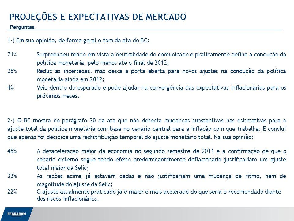 Apresentação ao Senado PROJEÇÕES E EXPECTATIVAS DE MERCADO Perguntas 1-) Em sua opinião, de forma geral o tom da ata do BC: 71%Surpreendeu tendo em vi