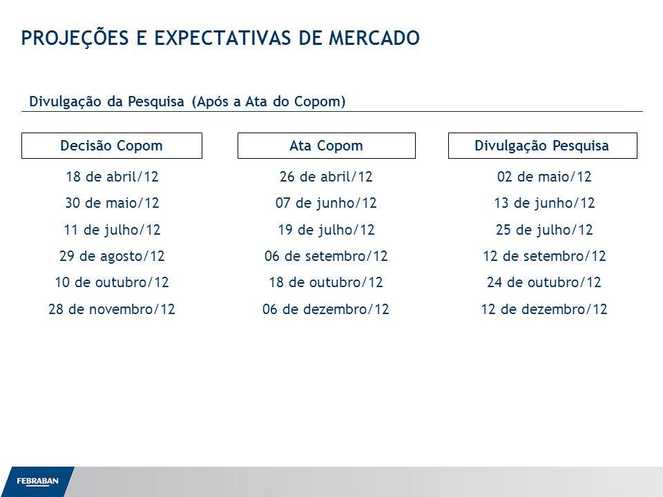 Apresentação ao Senado PROJEÇÕES E EXPECTATIVAS DE MERCADO Divulgação da Pesquisa (Após a Ata do Copom) Decisão CopomAta CopomDivulgação Pesquisa 18 d