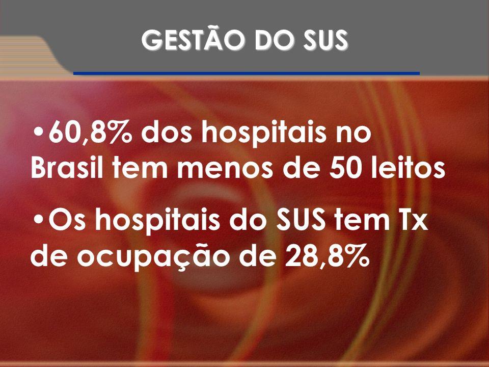 60,8% dos hospitais no Brasil tem menos de 50 leitos Os hospitais do SUS tem Tx de ocupação de 28,8% GESTÃO DO SUS