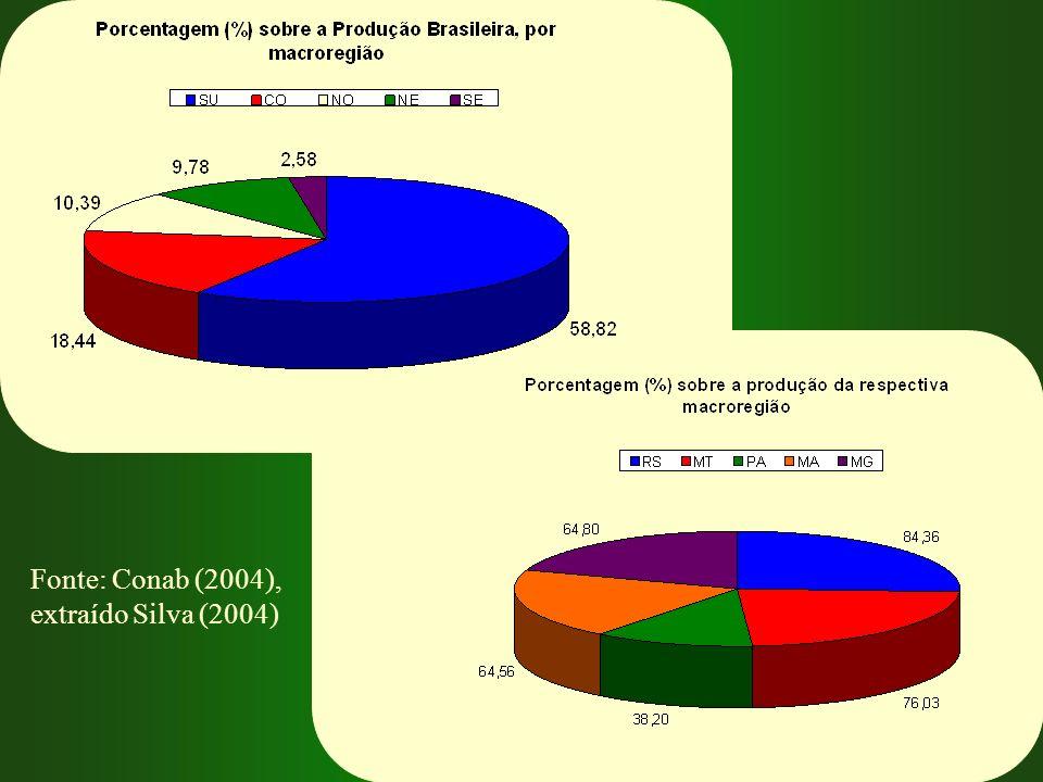 Fonte: Conab (2004), extraído Silva (2004)