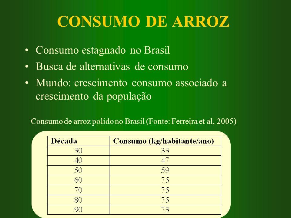 CONSUMO DE ARROZ Consumo estagnado no Brasil Busca de alternativas de consumo Mundo: crescimento consumo associado a crescimento da população Consumo