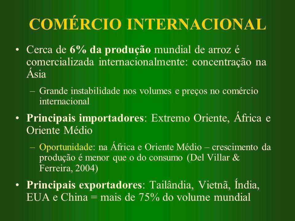 COMÉRCIO INTERNACIONAL Cerca de 6% da produção mundial de arroz é comercializada internacionalmente: concentração na Ásia –Grande instabilidade nos vo