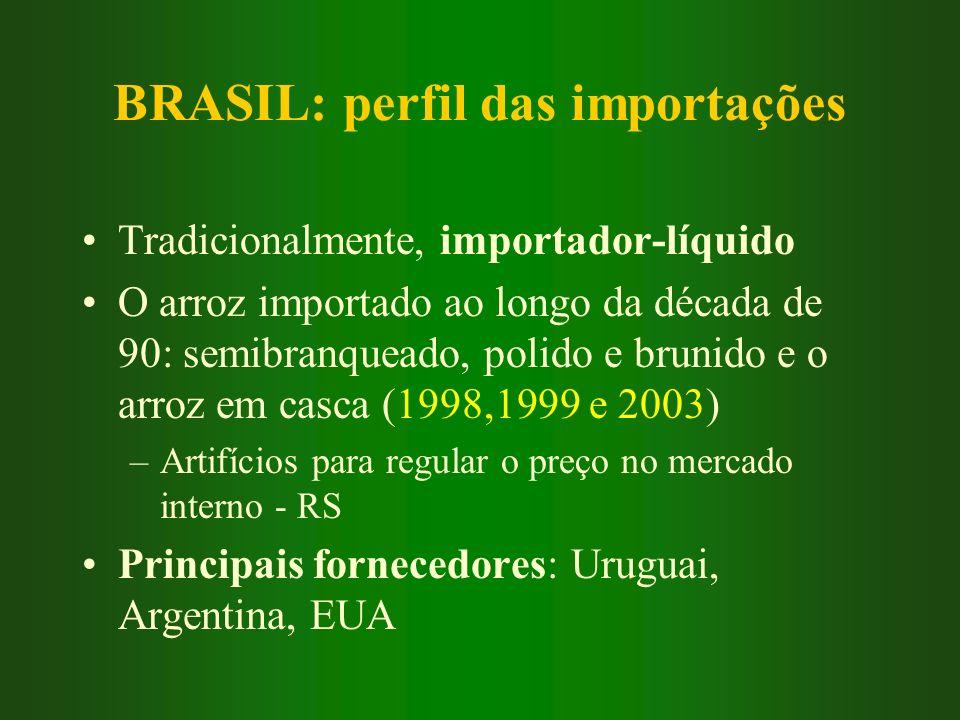 BRASIL: perfil das importações Tradicionalmente, importador-líquido O arroz importado ao longo da década de 90: semibranqueado, polido e brunido e o a