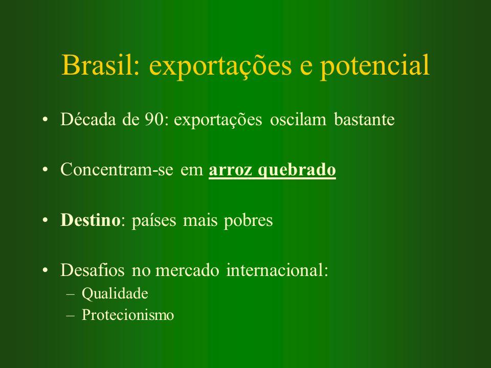 Brasil: exportações e potencial Década de 90: exportações oscilam bastante Concentram-se em arroz quebrado Destino: países mais pobres Desafios no mer