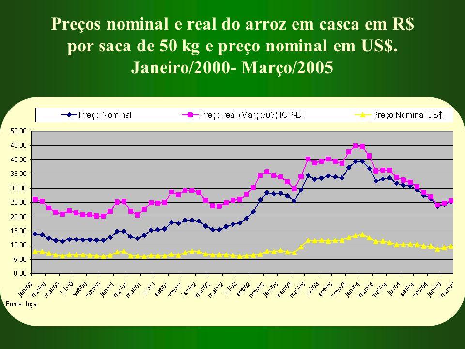 Preços nominal e real do arroz em casca em R$ por saca de 50 kg e preço nominal em US$. Janeiro/2000- Março/2005