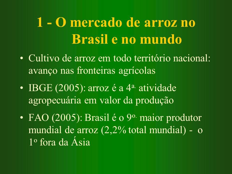 1 - O mercado de arroz no Brasil e no mundo Cultivo de arroz em todo território nacional: avanço nas fronteiras agrícolas IBGE (2005): arroz é a 4 a.