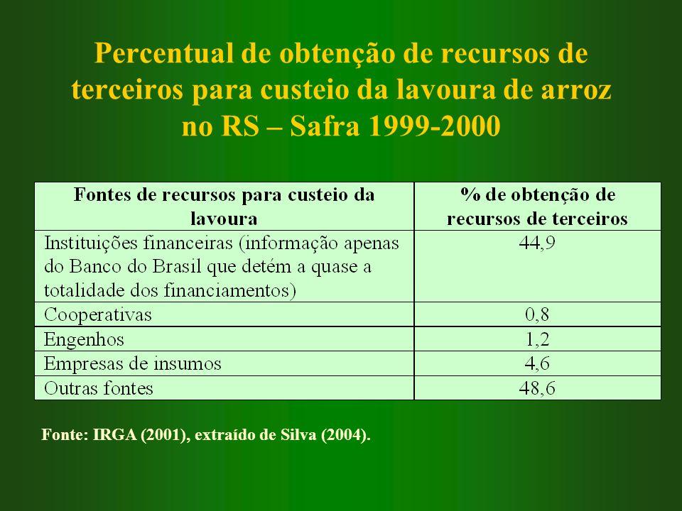 Percentual de obtenção de recursos de terceiros para custeio da lavoura de arroz no RS – Safra 1999-2000 Fonte: IRGA (2001), extraído de Silva (2004).