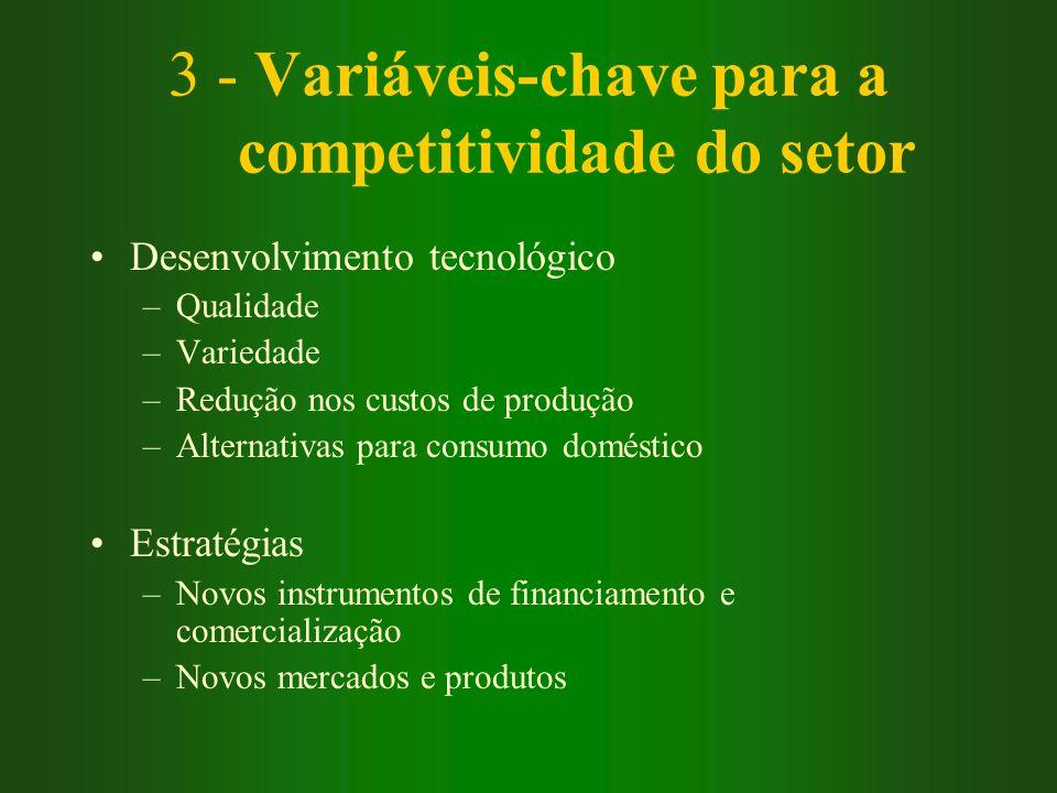 3 - Variáveis-chave para a competitividade do setor Desenvolvimento tecnológico –Qualidade –Variedade –Redução nos custos de produção –Alternativas pa