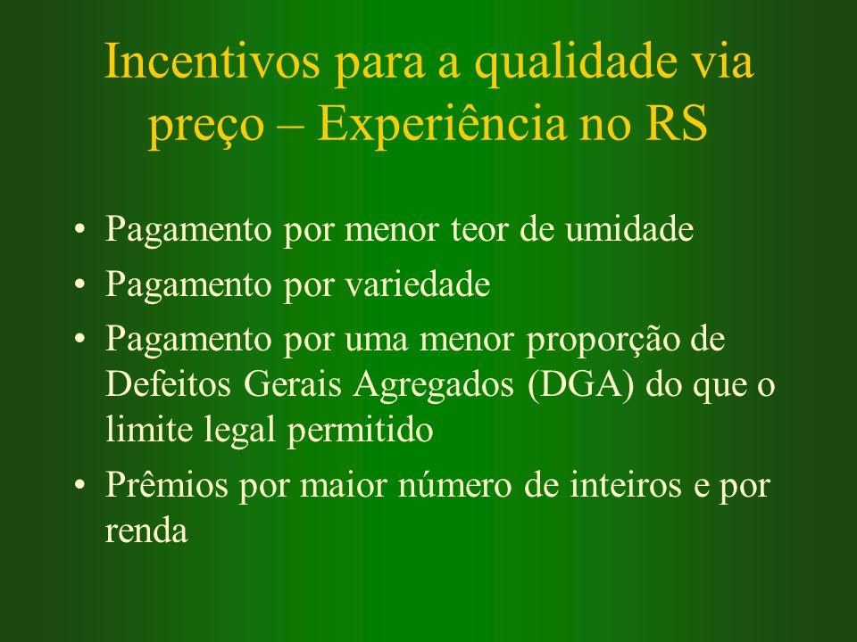 Incentivos para a qualidade via preço – Experiência no RS Pagamento por menor teor de umidade Pagamento por variedade Pagamento por uma menor proporçã