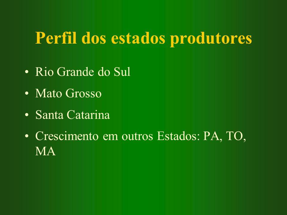 Perfil dos estados produtores Rio Grande do Sul Mato Grosso Santa Catarina Crescimento em outros Estados: PA, TO, MA