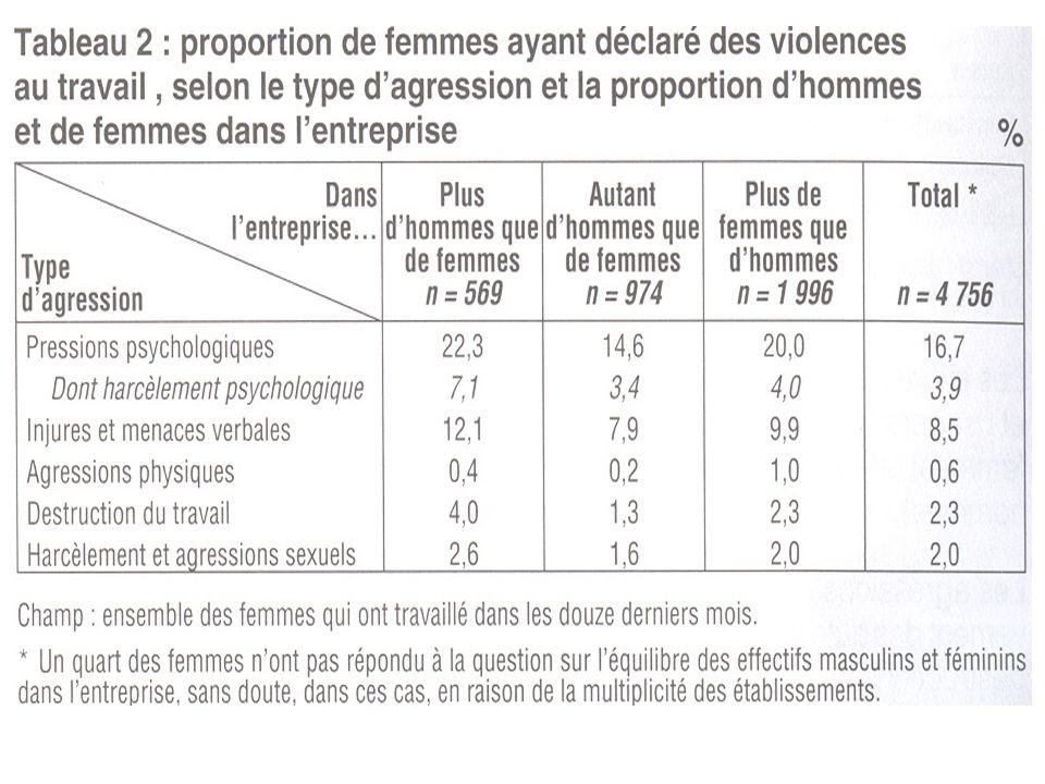 VIOLENCIA CONTRA AS MULHERES NO TRABALHO (SUMER, Jennifer Bué) A pesquisa mostra que as trabalhadoras declaram mais do que os trabalhadores que elas vivem situações de tensão com os usuarios/clientes durante o seu trabalho.