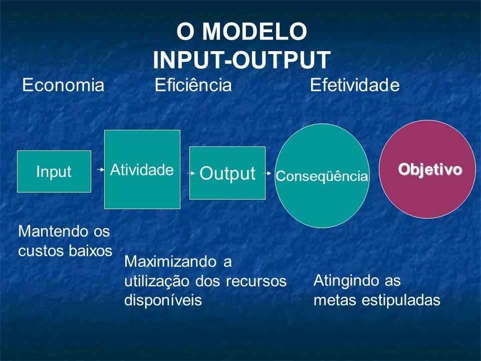 Atividade Input Output Conseqüência EfetividadeEconomiaEficiência Mantendo os custos baixos Maximizando a utilização dos recursos disponíveis Atingind