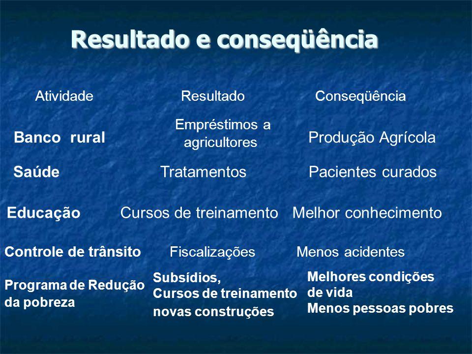 Resultado e conseqüência ResultadoConseqüência Banco rural Empréstimos a agricultores Produção Agrícola Saúde Tratamentos Pacientes curados Educação C