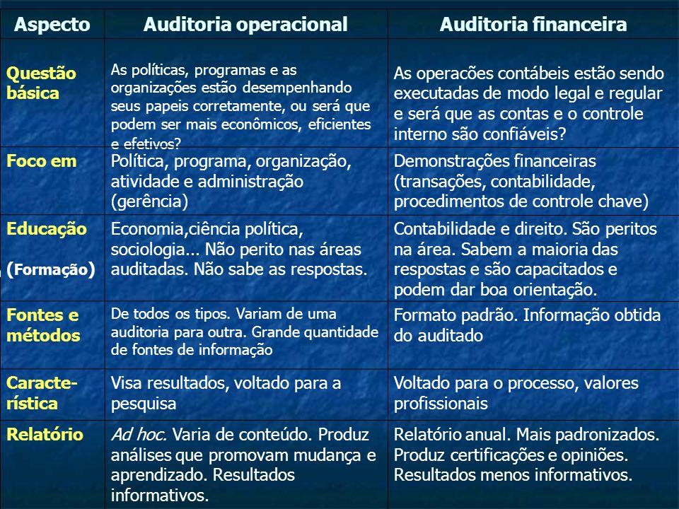 Plano Estratégico Plano Estratégico - Orientação e Temas - Orientação e Temas Plano Anual Plano Anual - Problemas e Auditorias - Problemas e Auditorias Estudos prévios com Plano de Trabalho Estudos prévios com Plano de Trabalho - Aprendizado e planejamento - Aprendizado e planejamento Estudo principal com o Relatório de Auditoria Estudo principal com o Relatório de Auditoria - Coleta de dados, Análises, Documentação - Coleta de dados, Análises, Documentação - Governo, Parlamento e Mídia - Governo, Parlamento e Mídia Follow-up Follow-up - Aprendizado e Divulgação - Aprendizado e Divulgação O Processo de Auditoria na AO