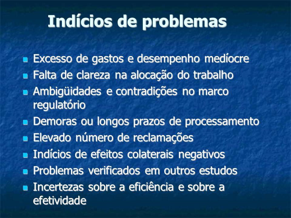 Indícios de problemas Excesso de gastos e desempenho medíocre Excesso de gastos e desempenho medíocre Falta de clareza na alocação do trabalho Falta d