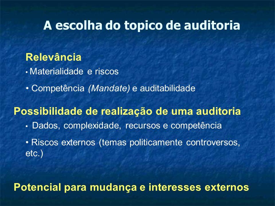 A escolha do topico de auditoria Materialidade e riscos Competência (Mandate) e auditabilidade Dados, complexidade, recursos e competência Riscos exte