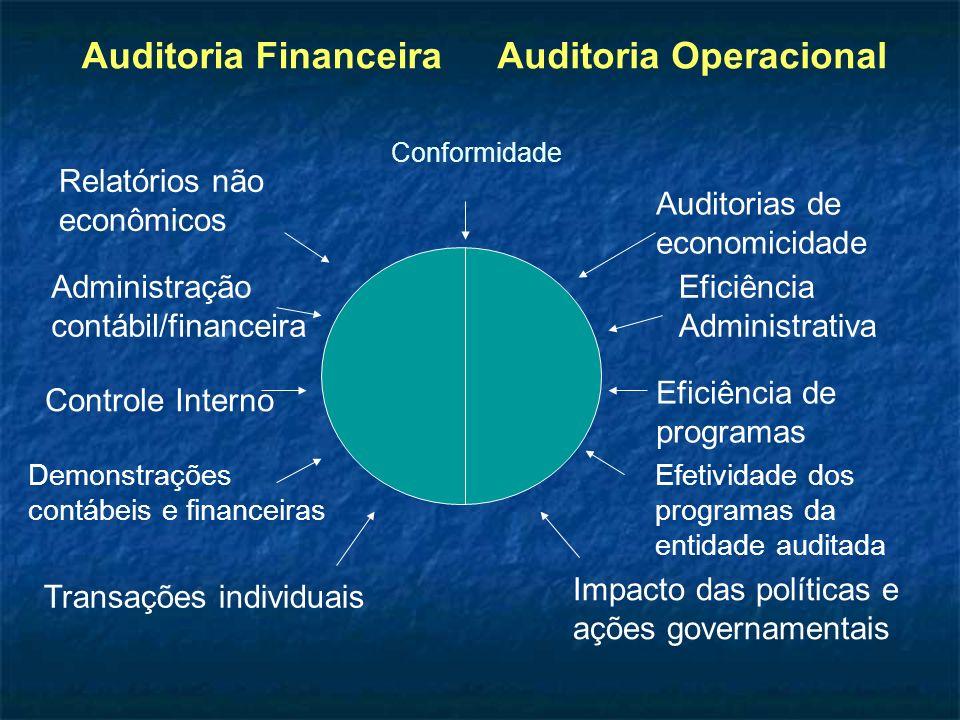 Administração contábil/financeira Impacto das políticas e ações governamentais Eficiência de programas Eficiência Administrativa Transações individuai
