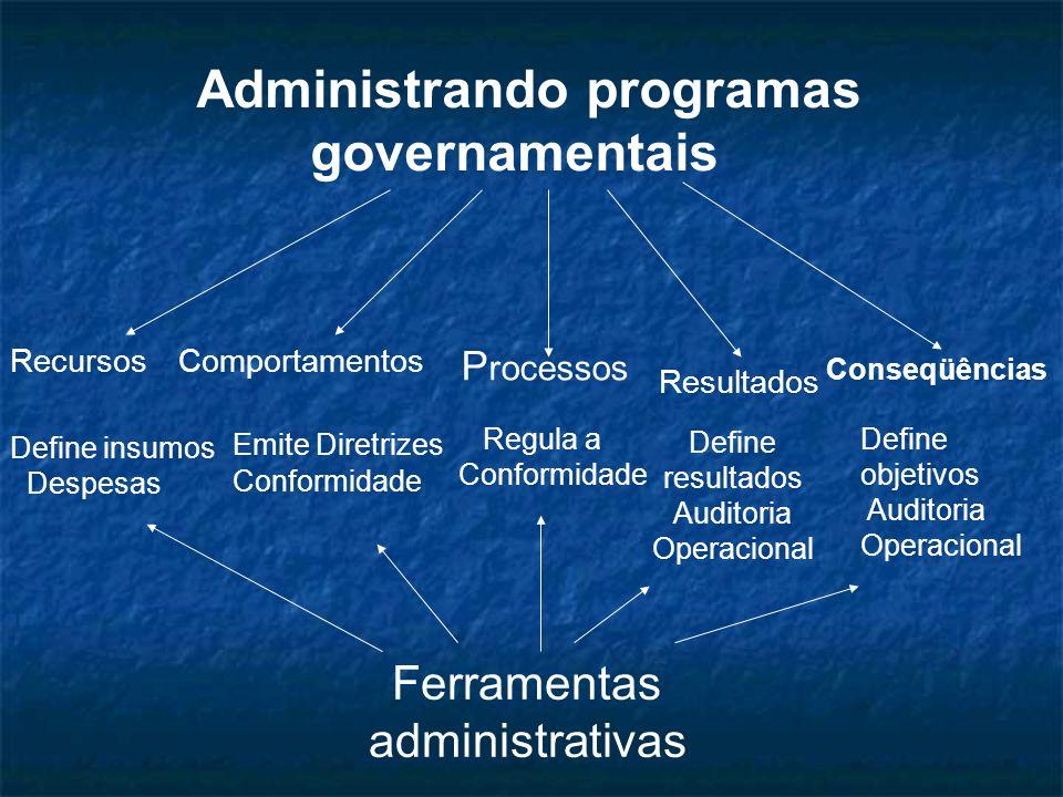 RecursosComportamentos P rocessos Resultados Conseqüências Administrando programas governamentais Define insumos Despesas Emite Diretrizes Conformidad
