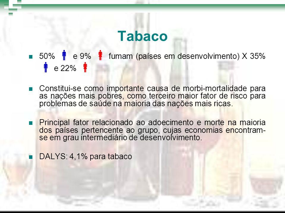 Tabaco 50% e 9% fumam (países em desenvolvimento) X 35% e 22% Constitui-se como importante causa de morbi-mortalidade para as nações mais pobres, como
