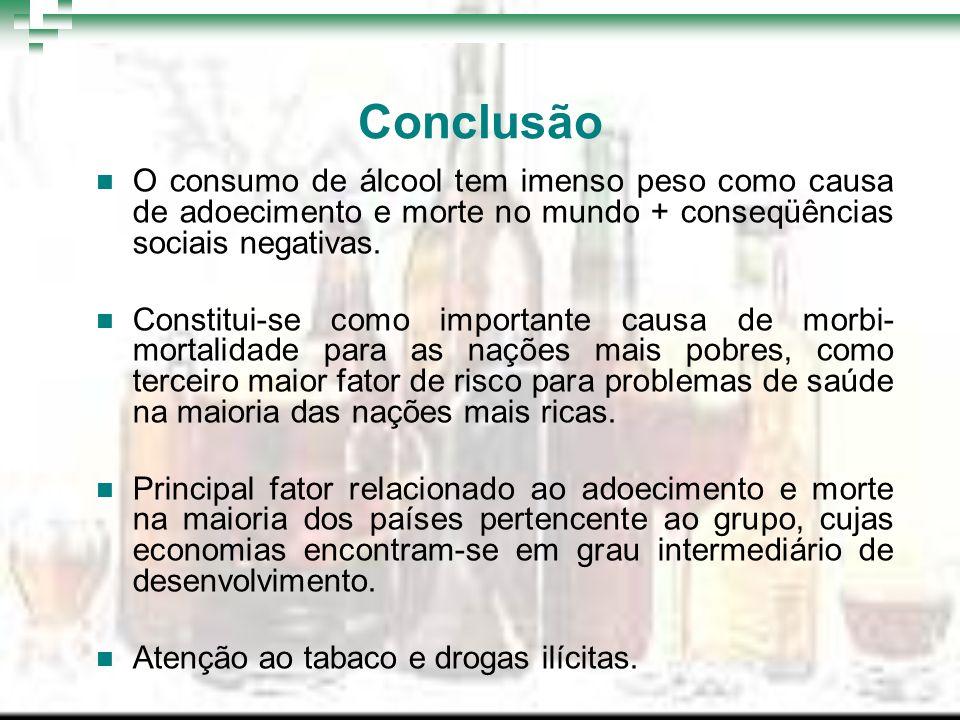 Conclusão O consumo de álcool tem imenso peso como causa de adoecimento e morte no mundo + conseqüências sociais negativas. Constitui-se como importan