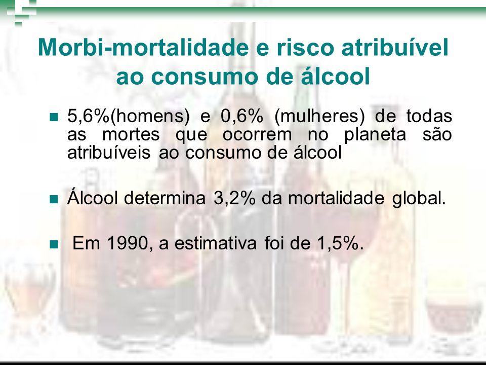 Morbi-mortalidade e risco atribuível ao consumo de álcool 5,6%(homens) e 0,6% (mulheres) de todas as mortes que ocorrem no planeta são atribuíveis ao