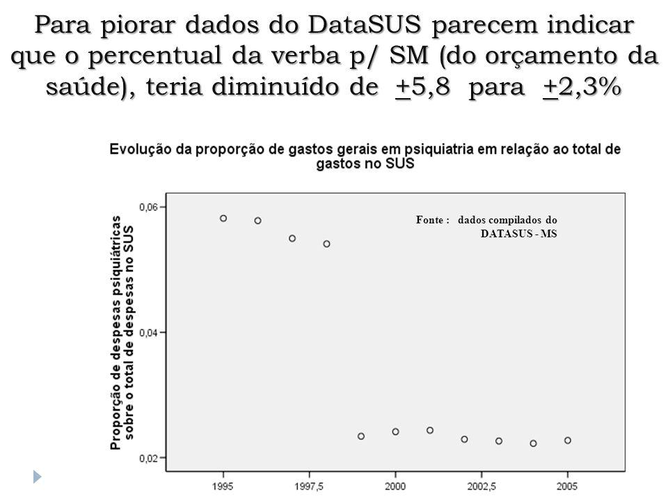 Fonte : dados compilados do DATASUS - MS Para piorar dados do DataSUS parecem indicar que o percentual da verba p/ SM (do orçamento da saúde), teria d