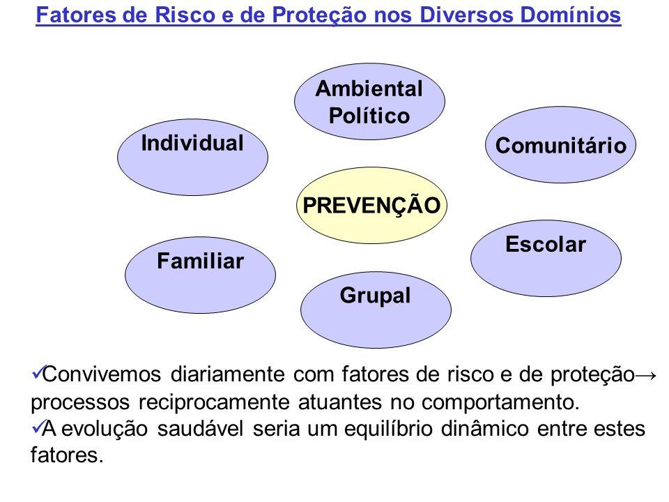 Individual PREVENÇÃO Familiar Ambiental Político Grupal Escolar Comunitário Fatores de Risco e de Proteção nos Diversos Domínios Convivemos diariament