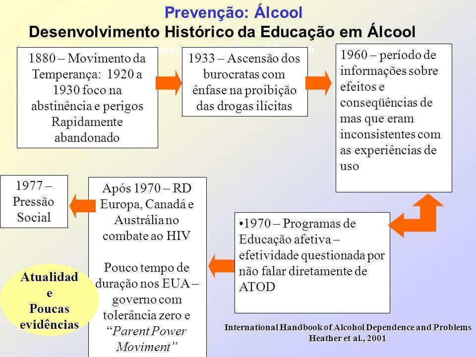 Prevenção: Álcool Desenvolvimento Histórico da Educação em Álcool 13 anos 14 15 16 17 18 19 1880 – Movimento da Temperança: 1920 a 1930 foco na abstin