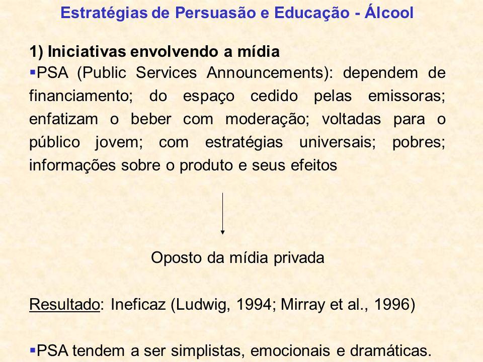 Estratégias de Persuasão e Educação - Álcool 1) Iniciativas envolvendo a mídia PSA (Public Services Announcements): dependem de financiamento; do espa
