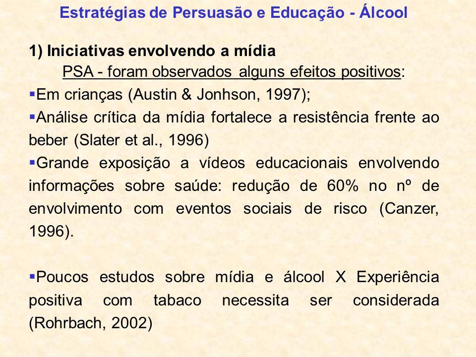 Estratégias de Persuasão e Educação - Álcool 1) Iniciativas envolvendo a mídia PSA - foram observados alguns efeitos positivos: Em crianças (Austin &