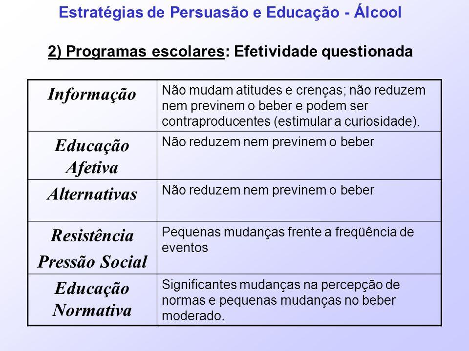 Estratégias de Persuasão e Educação - Álcool 2) Programas escolares: Programas de Educação Normativa Alvos: 1.Corrigir tendências dos estudantes de superestimar a quantidade de ingestão; 2.Mudar o nível de consumo moderado.