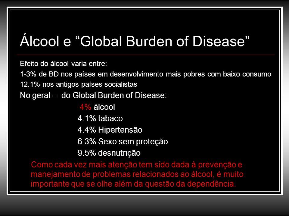Álcool e Global Burden of Disease Efeito do álcool varia entre: 1-3% de BD nos países em desenvolvimento mais pobres com baixo consumo 12.1% nos antig