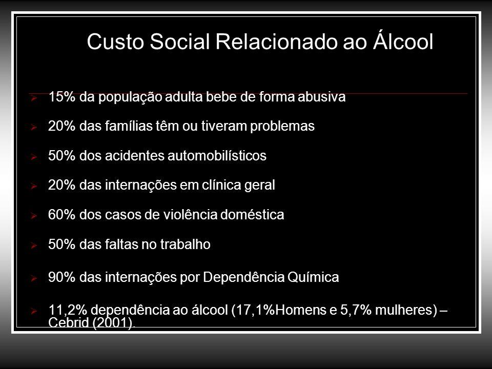 Custo Social Relacionado ao Álcool 15% da população adulta bebe de forma abusiva 20% das famílias têm ou tiveram problemas 50% dos acidentes automobil