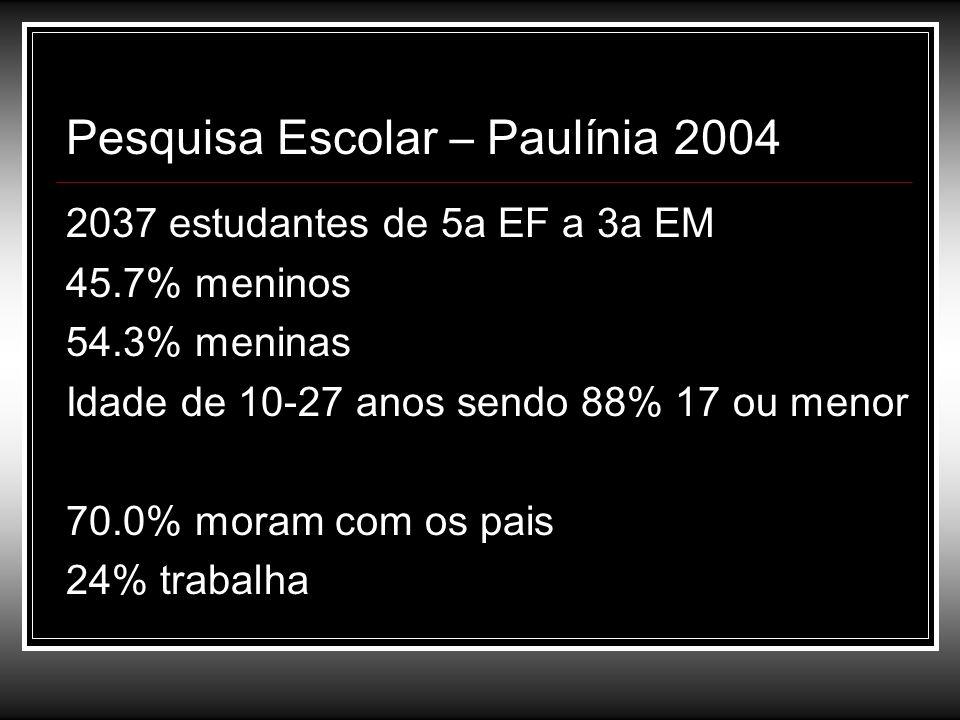 Pesquisa Escolar – Paulínia 2004 2037 estudantes de 5a EF a 3a EM 45.7% meninos 54.3% meninas Idade de 10-27 anos sendo 88% 17 ou menor 70.0% moram co