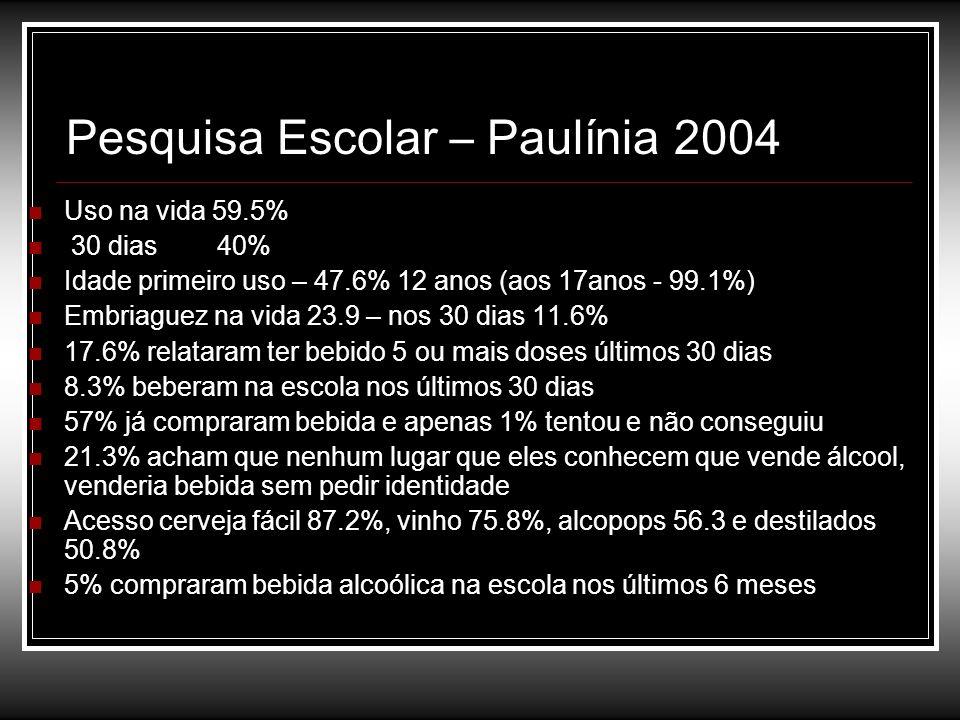 Pesquisa Escolar – Paulínia 2004 Uso na vida 59.5% 30 dias 40% Idade primeiro uso – 47.6% 12 anos (aos 17anos - 99.1%) Embriaguez na vida 23.9 – nos 3