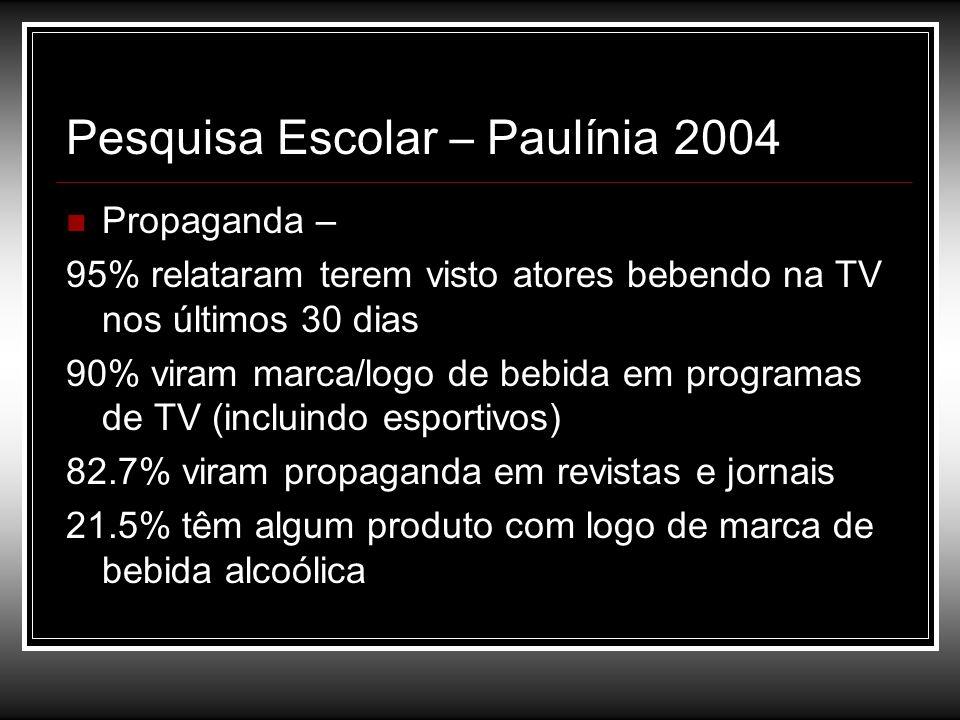 Pesquisa Escolar – Paulínia 2004 Propaganda – 95% relataram terem visto atores bebendo na TV nos últimos 30 dias 90% viram marca/logo de bebida em pro