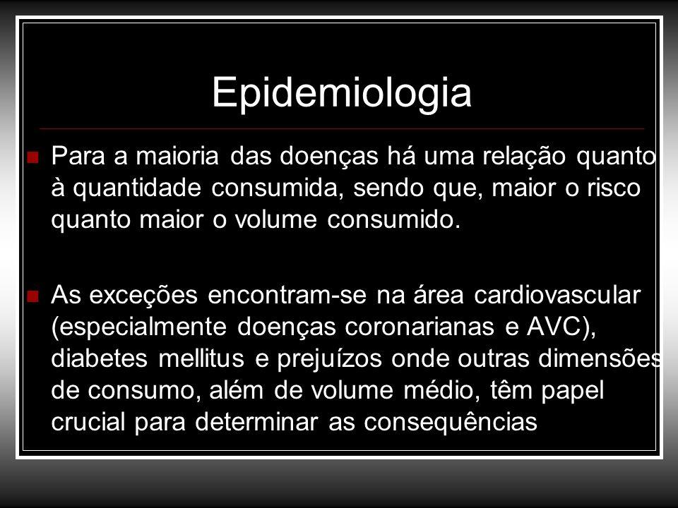 Epidemiologia Para a maioria das doenças há uma relação quanto à quantidade consumida, sendo que, maior o risco quanto maior o volume consumido. As ex