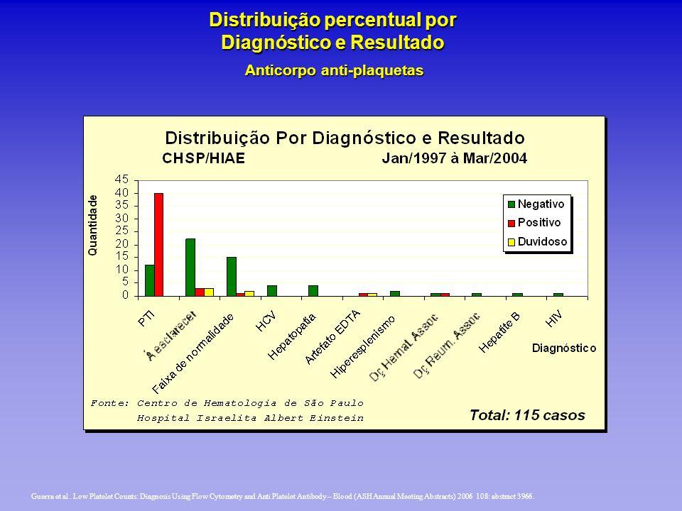 Anticorpo anti-plaquetas Distribuição percentual por Diagnóstico e Resultado Guerra et al. Low Platelet Counts: Diagnosis Using Flow Cytometry and Ant