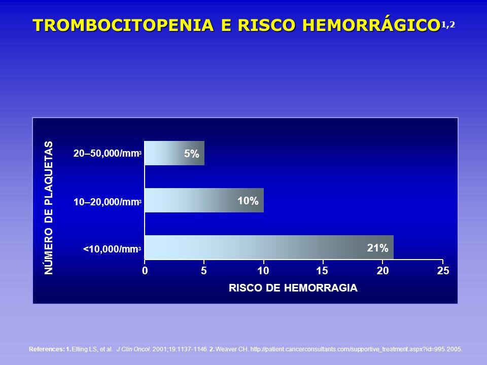 TROMBOCITOPENIA E RISCO HEMORRÁGICO TROMBOCITOPENIA E RISCO HEMORRÁGICO 1,2 References: 1. Elting LS, et al. J Clin Oncol. 2001;19:1137-1146. 2. Weave