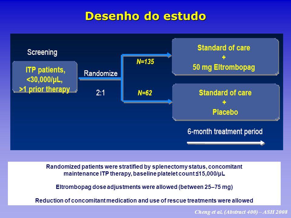 Desenho do estudo Randomized patients were stratified by splenectomy status, concomitant maintenance ITP therapy, baseline platelet count 15,000/μL El