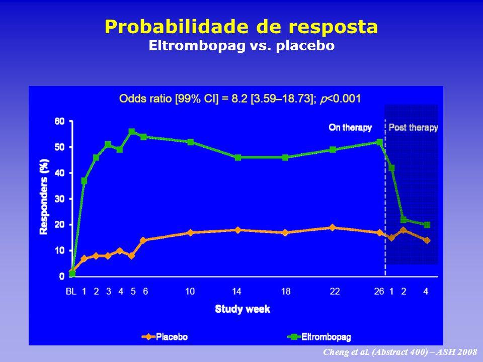 Probabilidade de resposta Eltrombopag vs. placebo Cheng et al. (Abstract 400) – ASH 2008