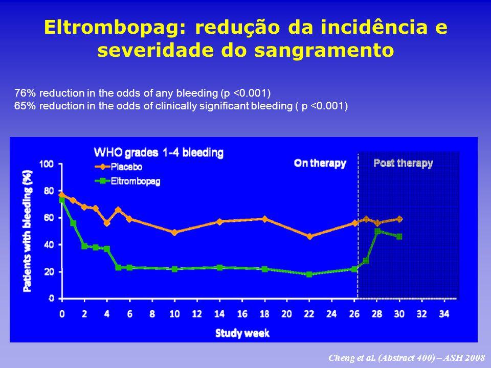 Eltrombopag: redução da incidência e severidade do sangramento 76% reduction in the odds of any bleeding (p <0.001) 65% reduction in the odds of clini