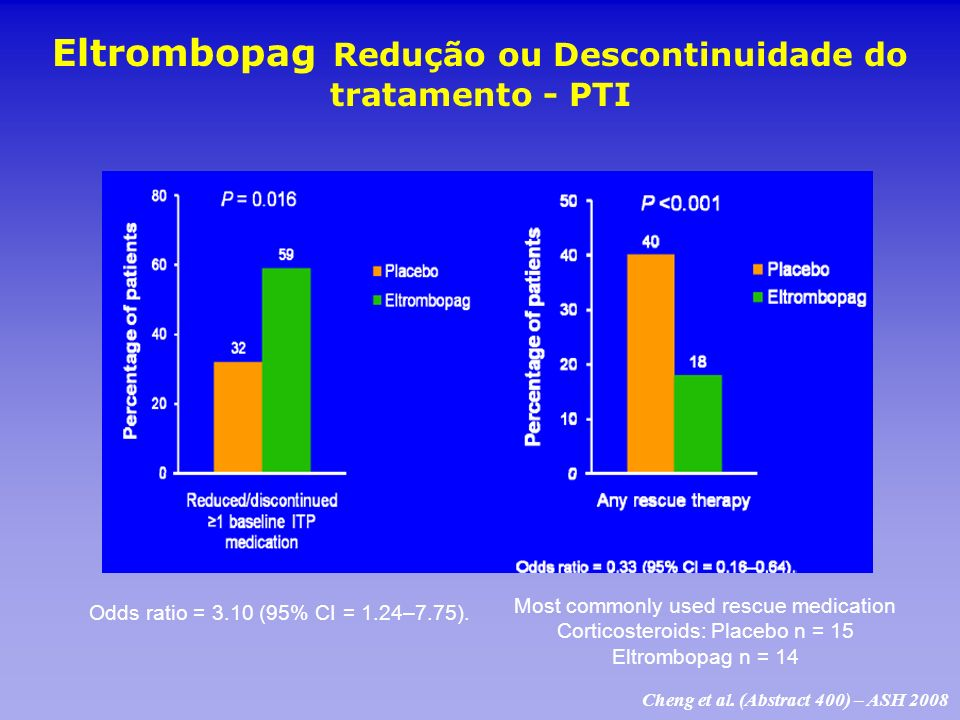 Eltrombopag Redução ou Descontinuidade do tratamento - PTI Most commonly used rescue medication Corticosteroids: Placebo n = 15 Eltrombopag n = 14 Odd