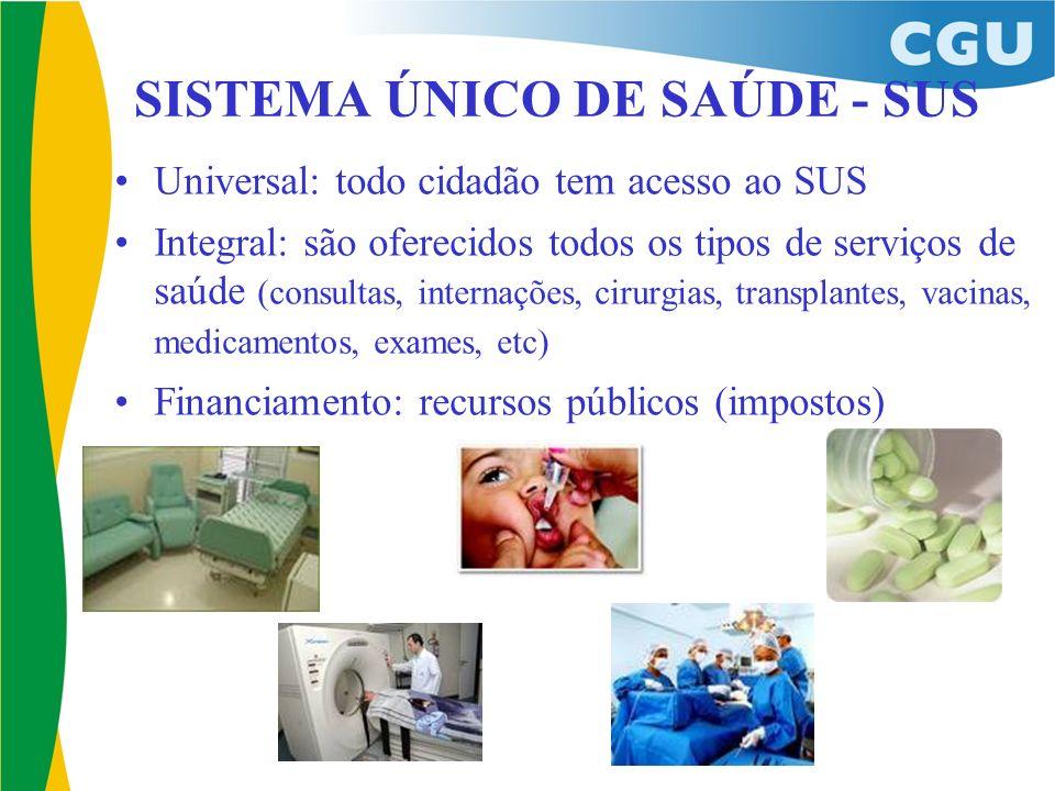 Universal: todo cidadão tem acesso ao SUS Integral: são oferecidos todos os tipos de serviços de saúde (consultas, internações, cirurgias, transplante