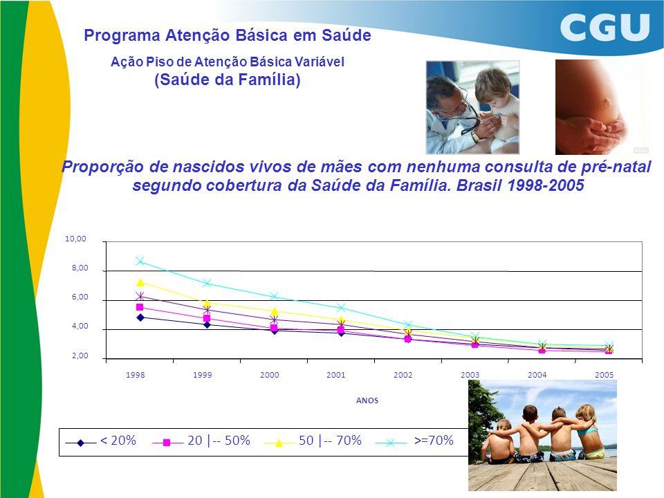 Programa Atenção Básica em Saúde Ação Piso de Atenção Básica Variável (Saúde da Família)