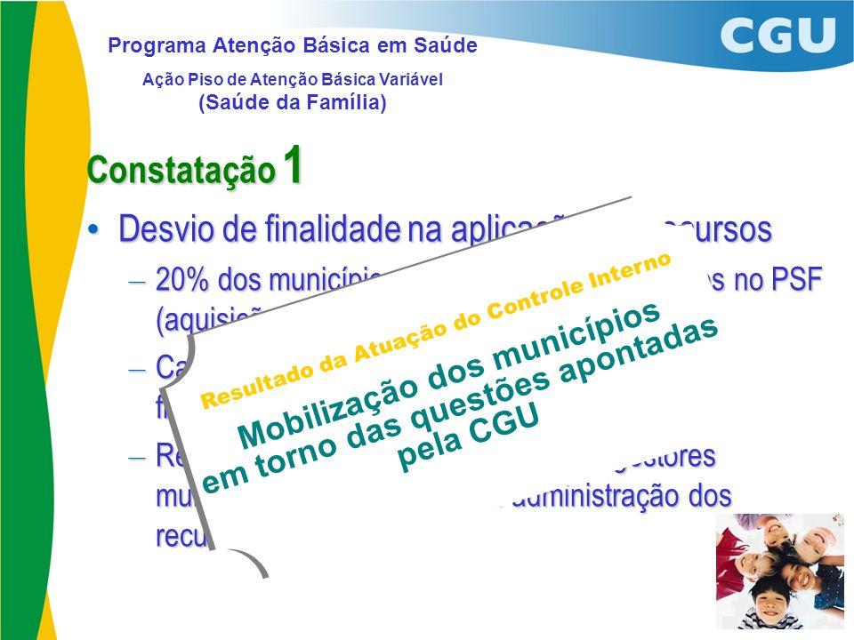 Constatação 1 Desvio de finalidade na aplicação dos recursos Desvio de finalidade na aplicação dos recursos – 20% dos municípios não aplicaram os recu
