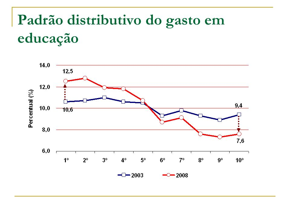 Padrão distributivo do gasto em educação