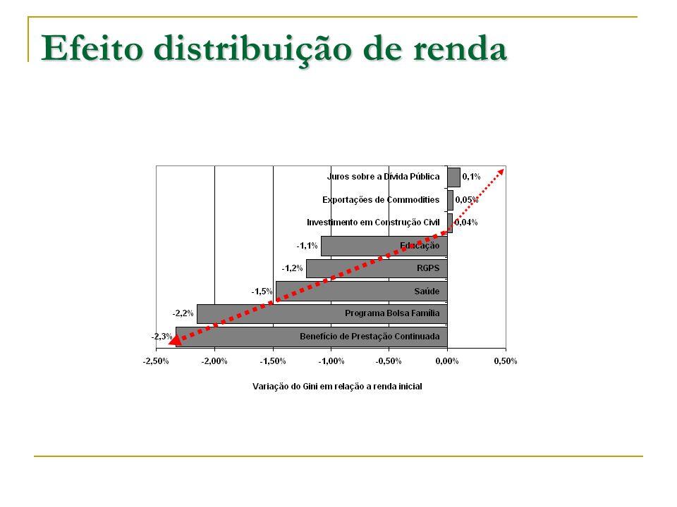Efeito distribuição de renda